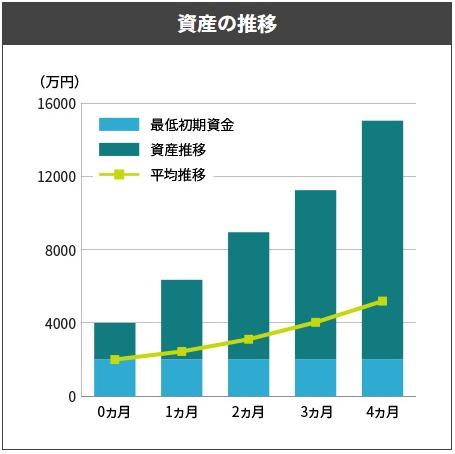SITE投資顧問の口コミ検証 資産の推移