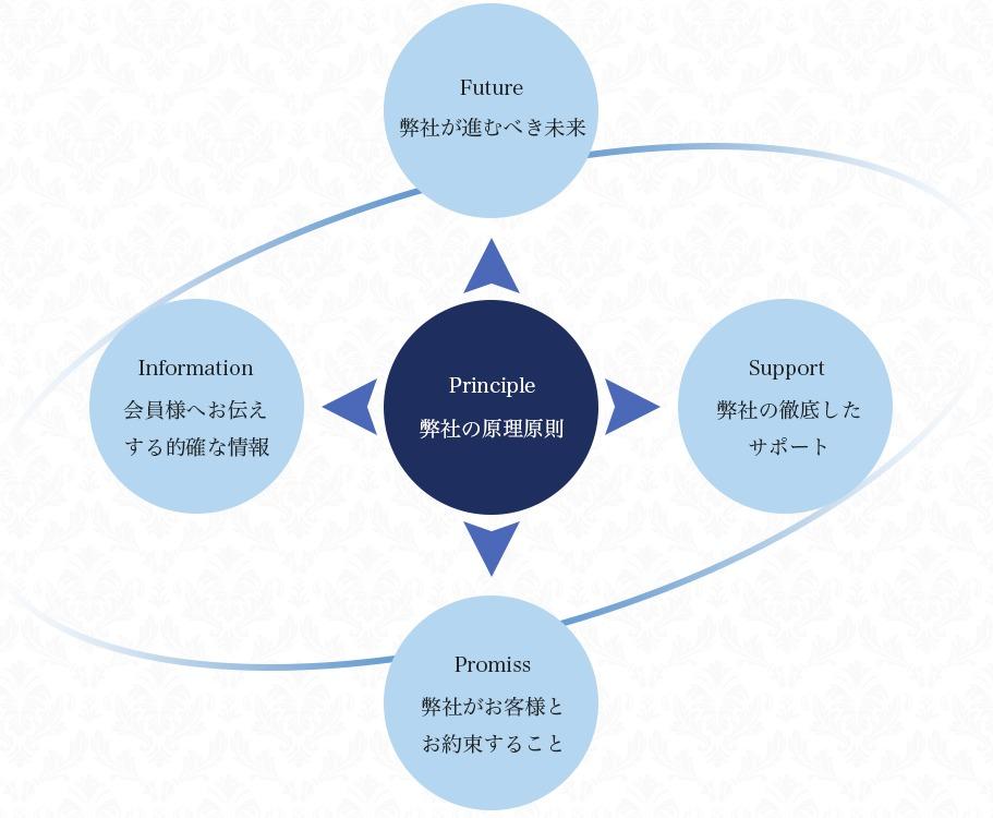 スナップアップ投資顧問の原則原理