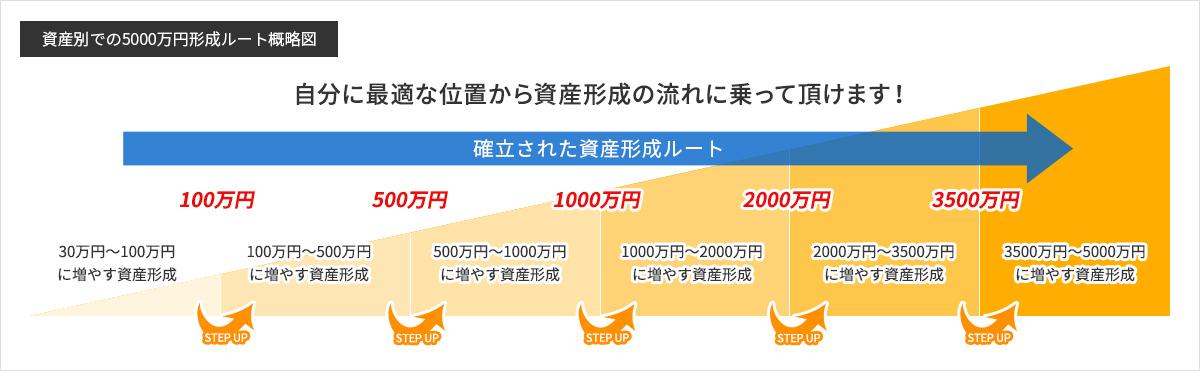 投資顧問プランナーの資産別での5000万円形成ルート