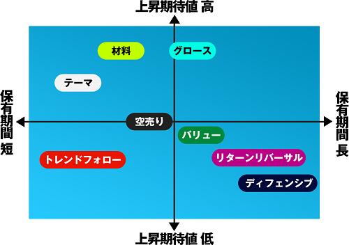 循環物色アナライザーの口コミ検証 分布図